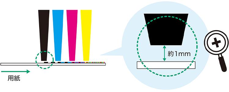 インクジェットプリンター プリントヘッドと紙の隙間のイメージ