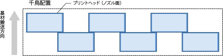 シングルパス・インクジェットプリンターにおけるプリントバーの構成例の画像