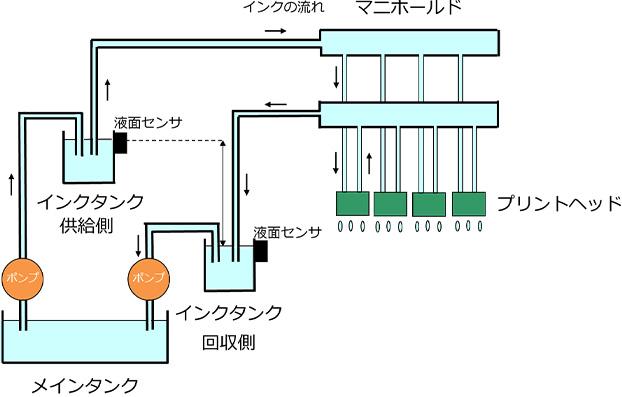 パッシブ制御方式(水頭差方式)