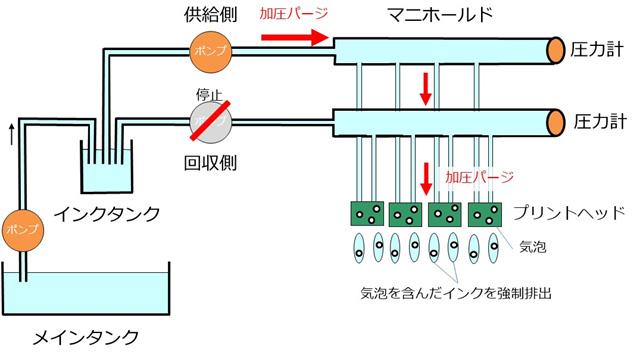 加圧パージによる気泡の強制排出のイメージ図