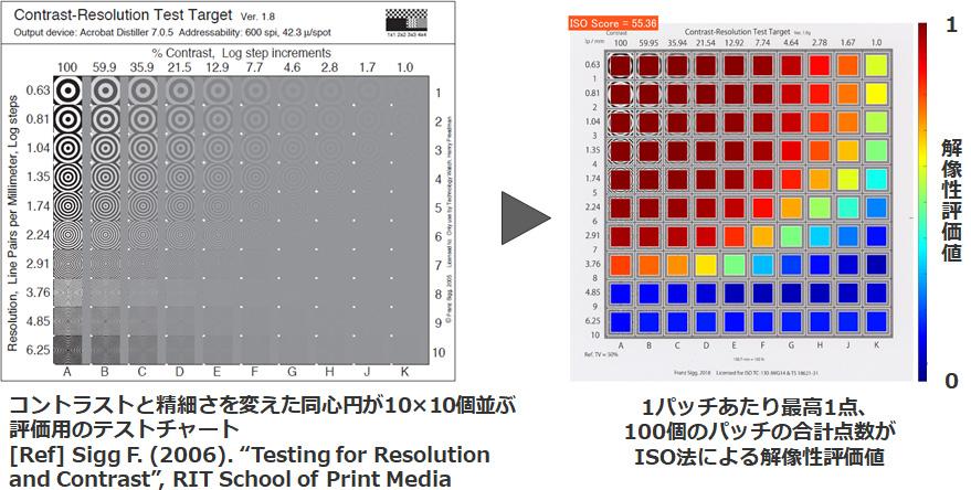 ISO規定の解像性評価方法の図表